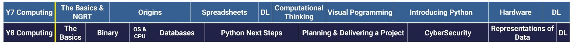 Computing Curriculum 2021 2022 Y7 8