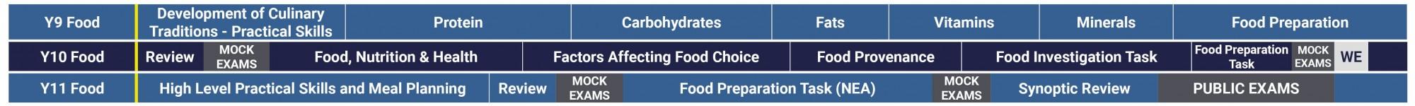 Food Curriculum 2021 2022 GCSE