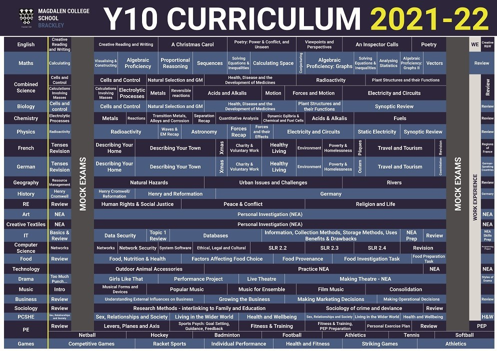 Curriculum Posters 2021 2022 Y10 compressed