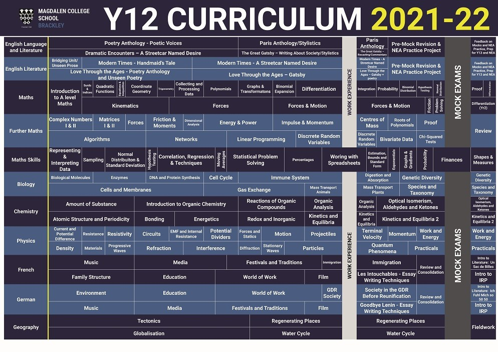 Curriculum Posters 2021 2022 Y12A compressed