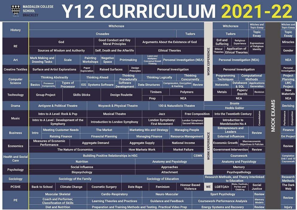 Curriculum Posters 2021 2022 Y12B compressed