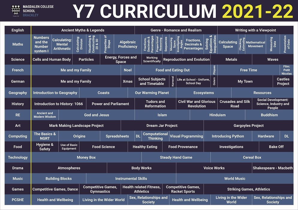 Curriculum Posters 2021 2022 Y7 compressed