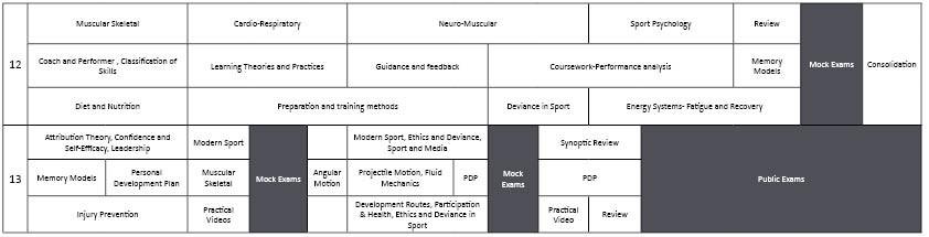 EPA Curriculum A Level PE