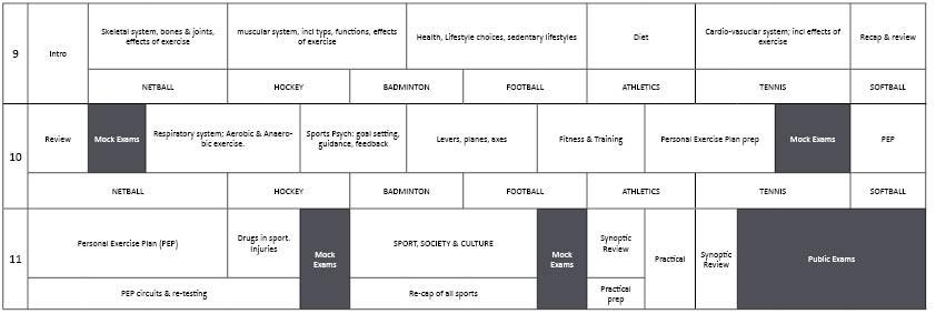 EPA Curriculum GCSE PE