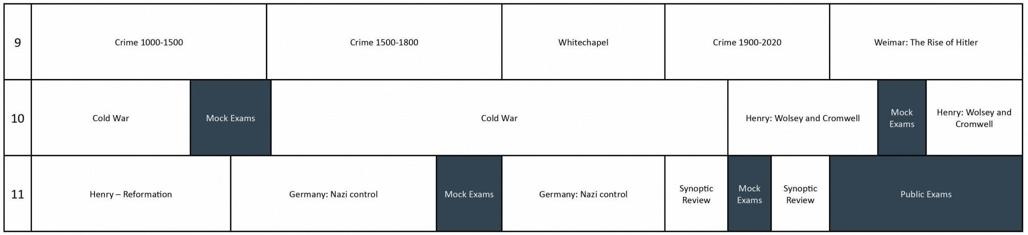 Humanities Curriculum GCSE History