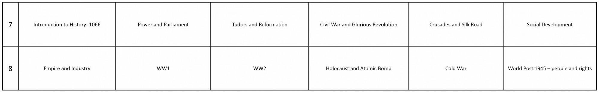 Humanities Curriculum History Y7 8