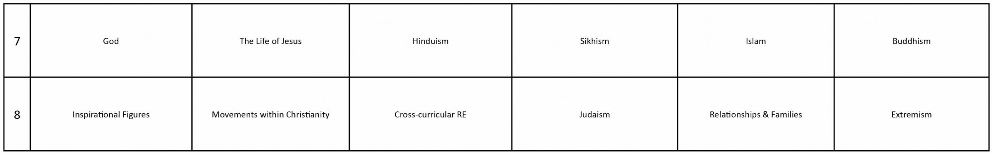 Humanities Curriculum RE Y7 8