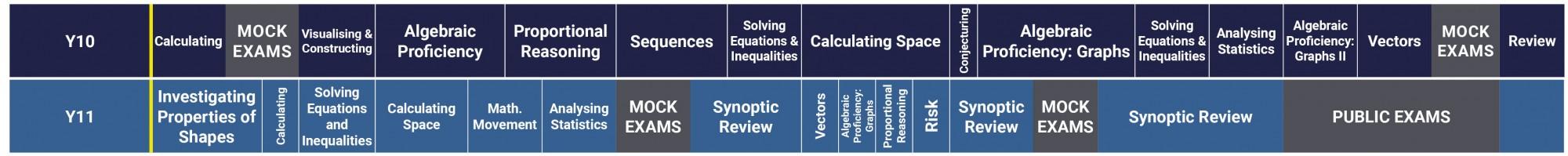 Maths Curriculum 2021 2022 Y10 11