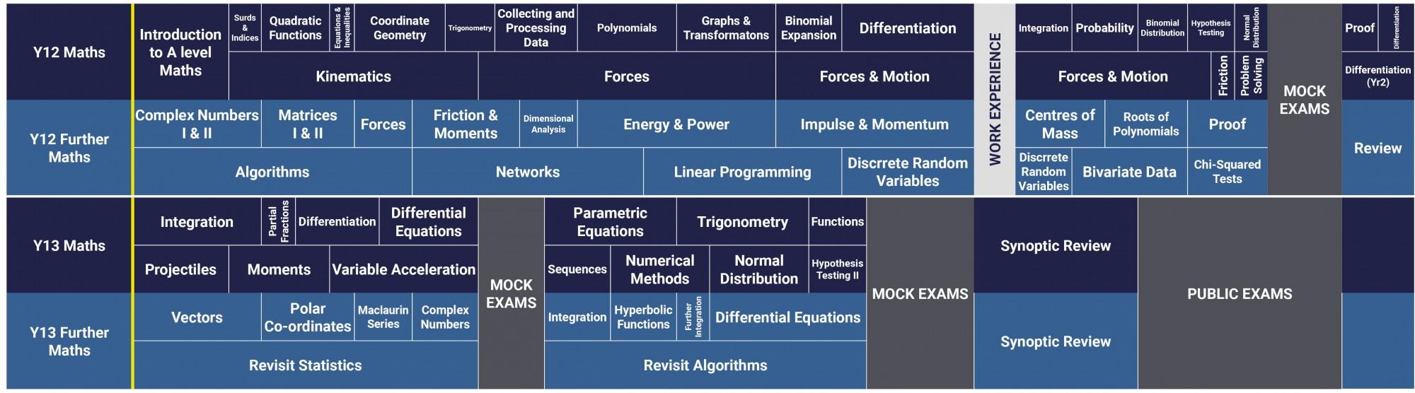 Maths Curriculum 2021 2022 Y12 13