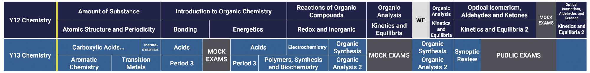 Science Curriculum 2021 2022 A Level Chemistry