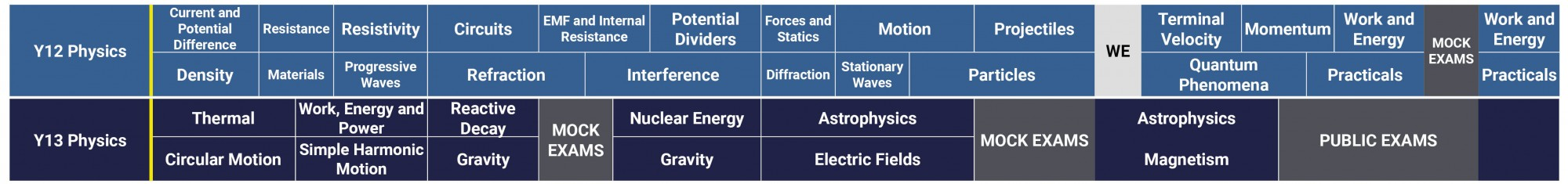 Science Curriculum 2021 2022 A Level Physics