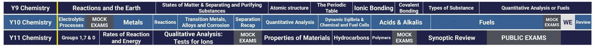 Science Curriculum 2021 2022 GCSE Chemistry