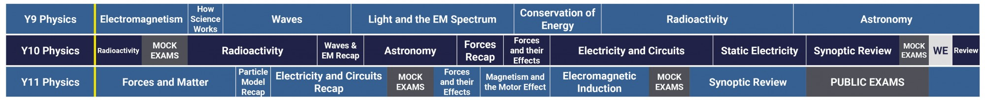 Science Curriculum 2021 2022 GCSE Physics