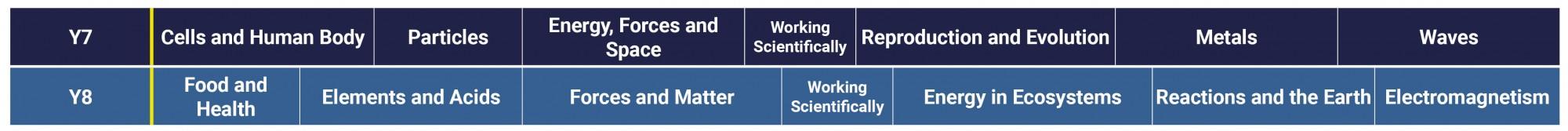 Science Curriculum 2021 2022 Y7 8