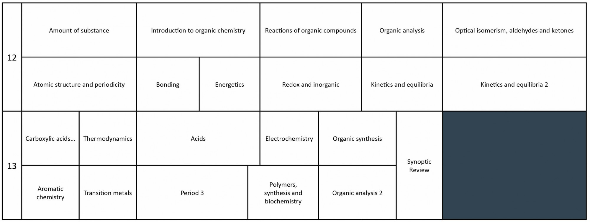Science Curriculum A Level Chemistry