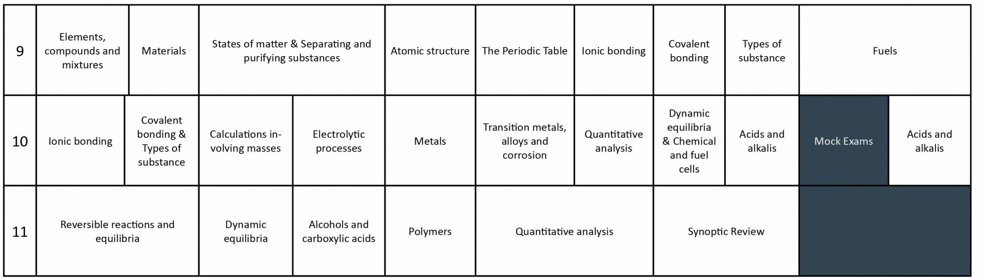 Science Curriculum GCSE Chemistry