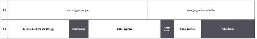 Social Science A Level Business Studies