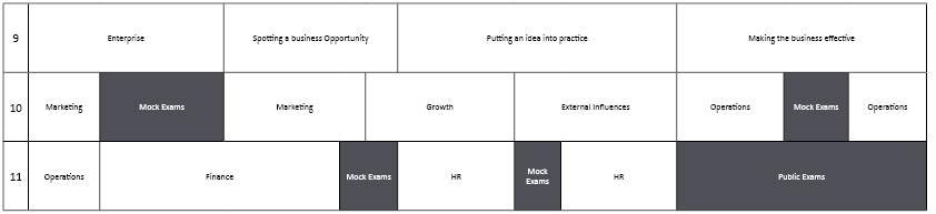 Social Science GCSE Business Studies
