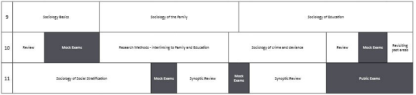 Social Science GCSE Sociology