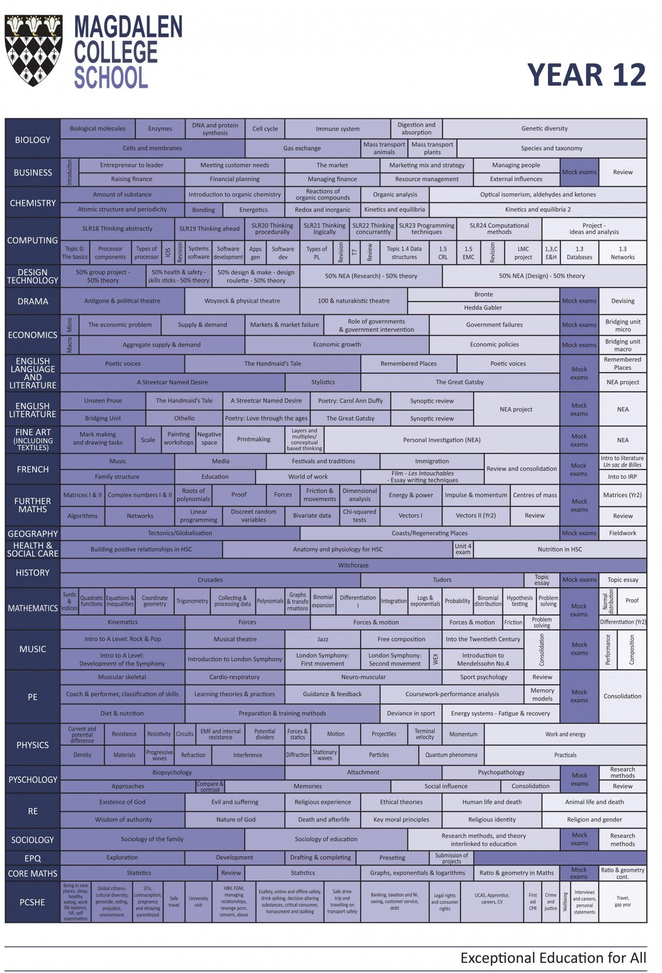 Year 12 curriculum